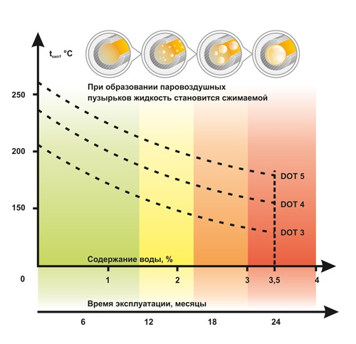 Замена тормозной жидкости в СВАО