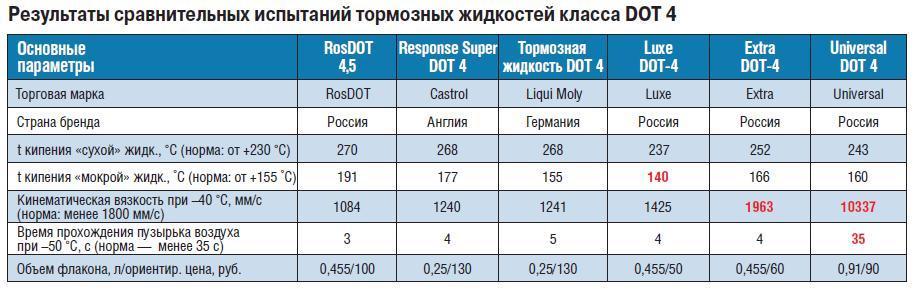 Таблица сравнения тормозной жидкости. Замена тормозной жидкости в СВАО